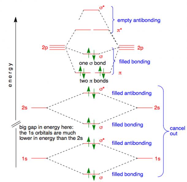 Molecular Orbitals In Nitrogen