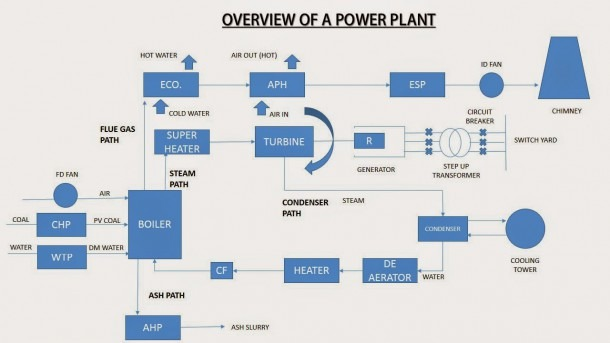 Oil Fired Power Plant Overview Diagram