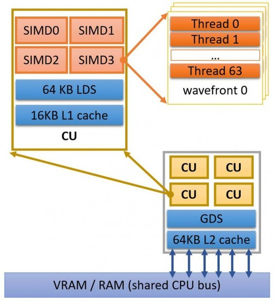 Overview Of Gcn Architecture For Amd Kaveri A6 7400k (2 Cores X86