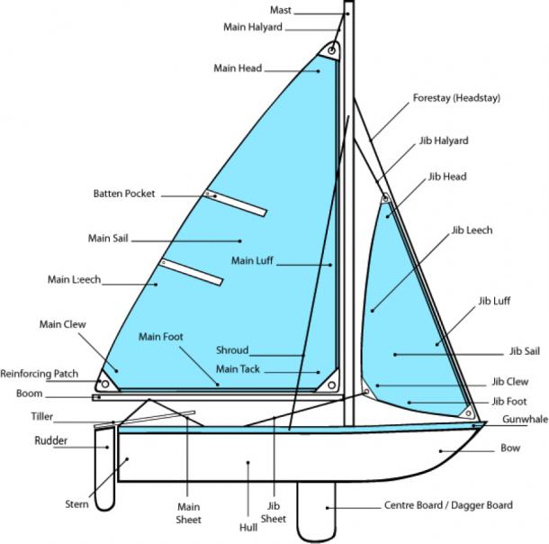 Boat Part Diagram