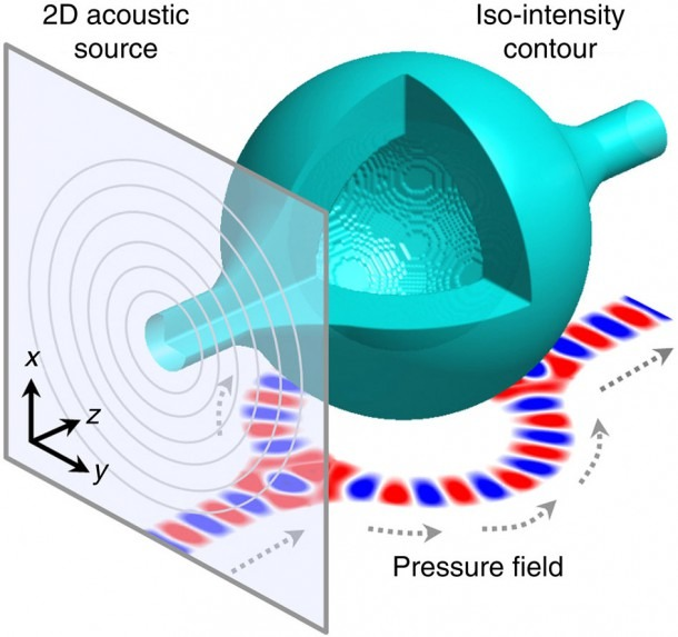 Virtual Acoustic 'bottle' Bends Path Of Sound Waves Better Than