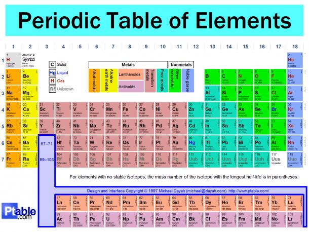 Diagram  The Periodic Table