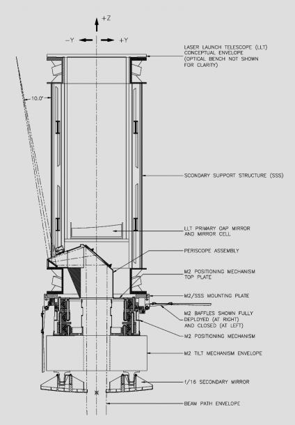 Periscope Opto