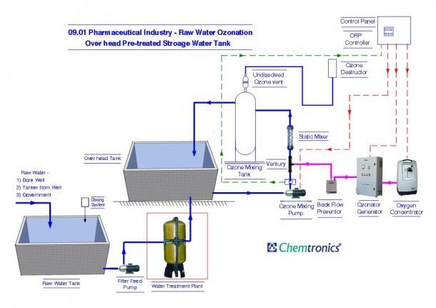 Pharmaceutical Plant Diagram