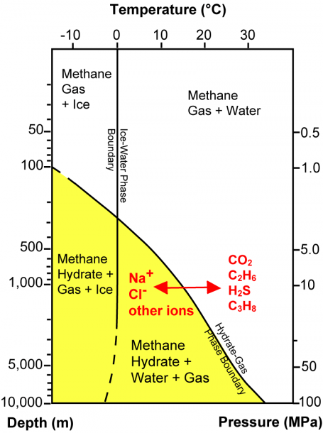 3 Phase Diagram Showing The Boundary Between Methane Hydrate (in