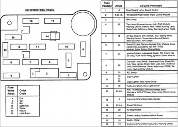 Ford Econoline Fuse Box Diagram