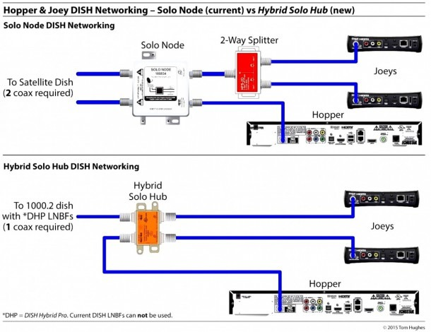 Wiring Diagram For Direct Tv