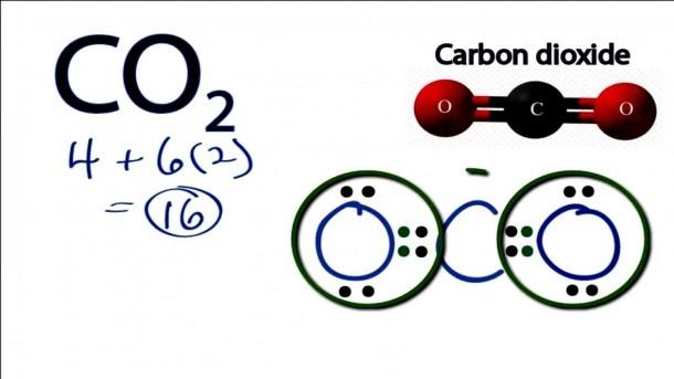 Co2 Dot Diagram