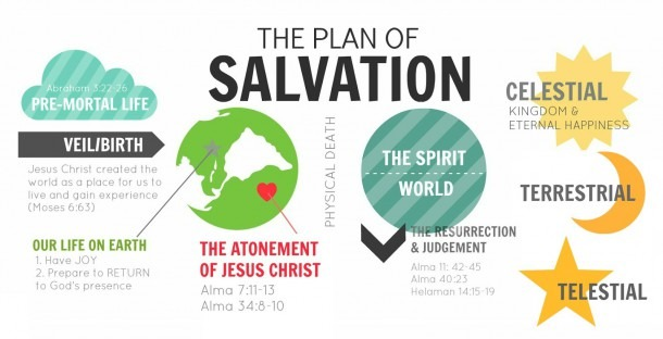 Two Views Of The Plan Of Salvation