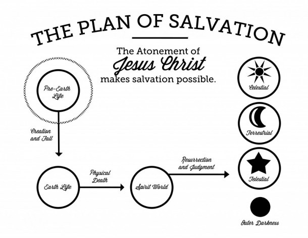 The Plan Of Salvation Printable – The Gospel Home