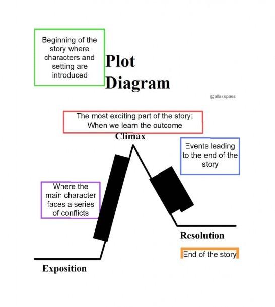 Exposition Example Plot Diagram