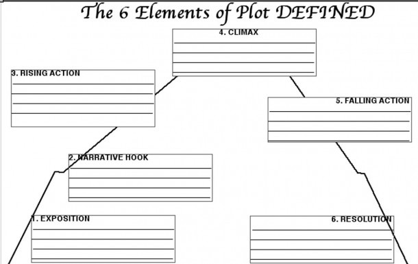 The Open Window Plot Diagram