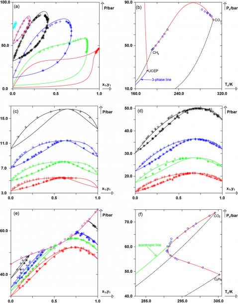 Prediction Of Isothermal Dew And Bubble Curves And Prediction Of