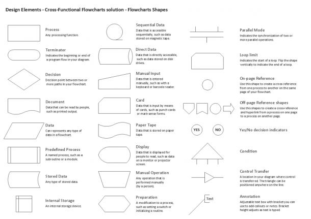 Process Flow Diagram Symbols