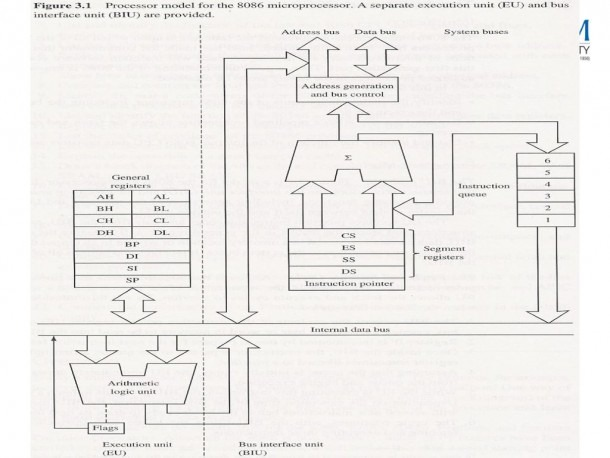 Introduction –microprocessors And Microcontrollers