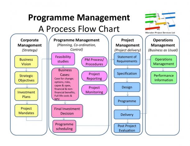 Project Management Process Flow Chart Pdf Prince2 Diagrams Nfmoshu
