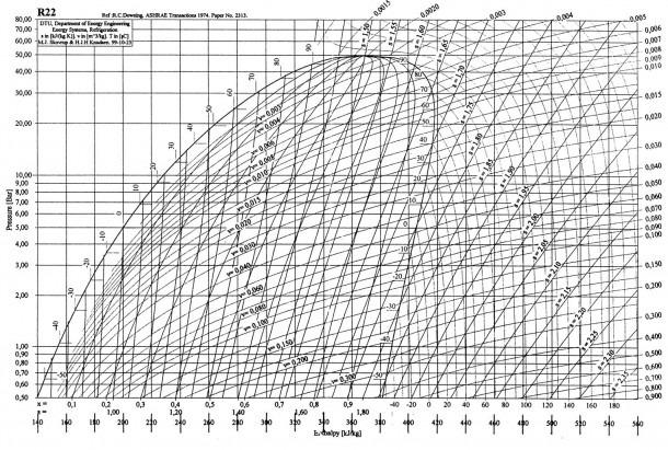 R134a Phase Diagram