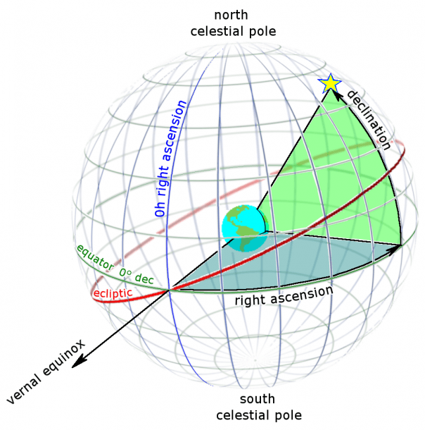 File Ra And Dec On Celestial Sphere Png