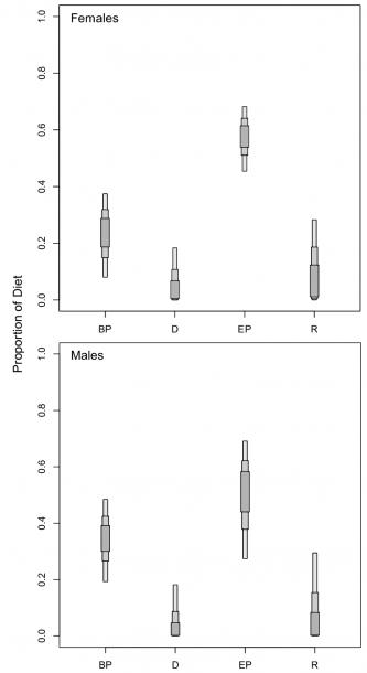 12  Range Of Possible Contributions Of Different Bony Fish Habitat