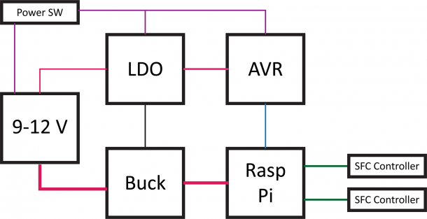 Raspberry Pi B Block Diagram