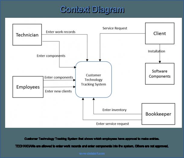 Event, System, Decomposition, Context And Primitive Diagrams
