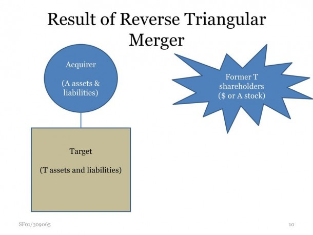 Overview Of Acquisition Structures