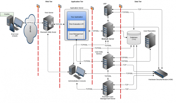 Ca Risk Authentication System Architecture