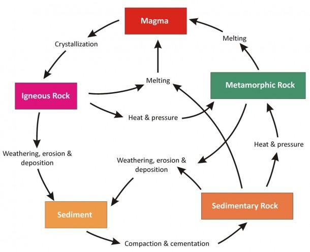 Rock Cycle Flow Chart Worksheet – Rock Cycle Flow Chart Worksheet