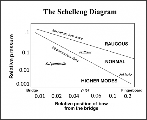 Schelleng Diagram