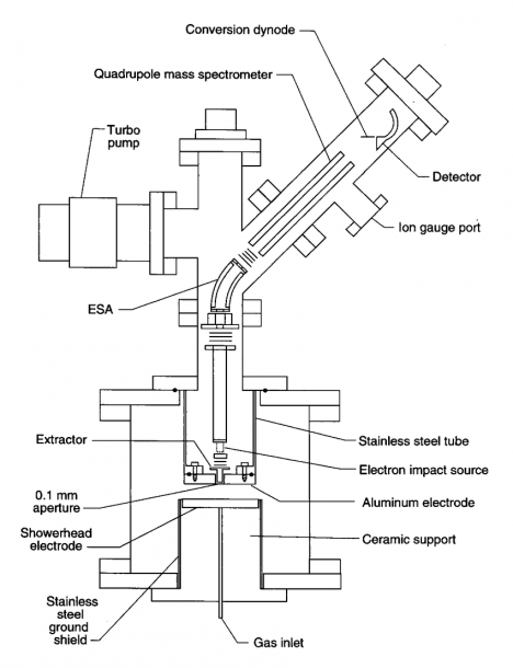 Schematic Diagram From Ref  [21] Of The Hiden Eqp Plasma Probe