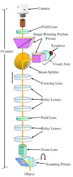 Schematic Optical Layout Of The Periscope