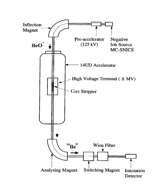 Schematic Representation Of The Principle Of Accelerator Mass
