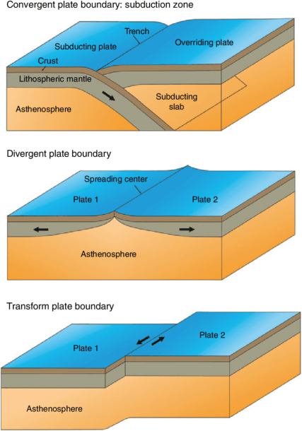 2 Schematic Representation Of The Three Types Of Plate Boundaries
