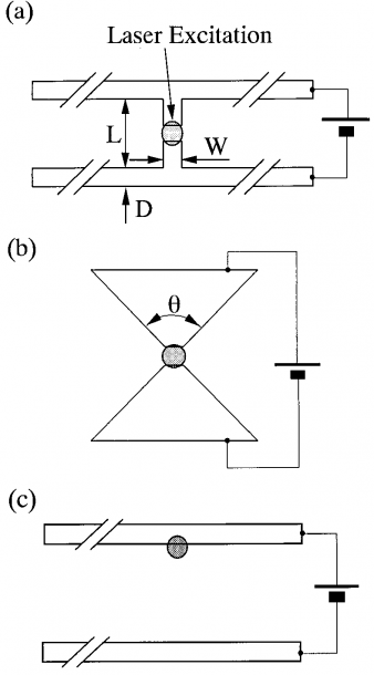 Schematic View Of A The Photoconductive Dipole Antenna, B The Bow