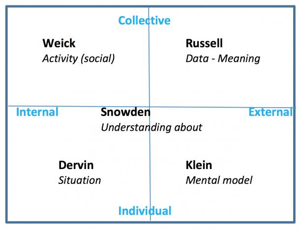 Sensemaking Methodology  A Liberation Theory Of Communicative