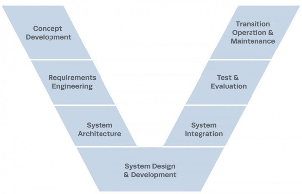 The Evolution Of Systems Engineering