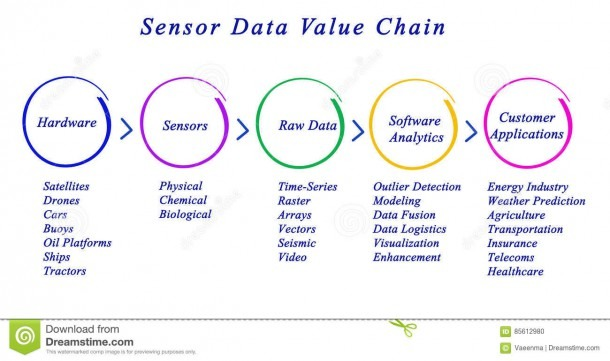 Sensor Data Value Chain Stock Illustration  Illustration Of