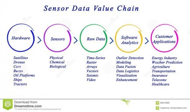 Sensor Data Value Chain Stock Illustration  Illustration Of