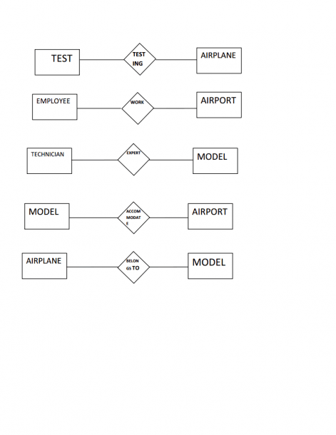 Extended Er Diagram Of Airport Management(rno 31,s5cs2)
