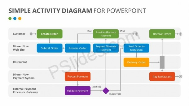 Simple Activity Diagram For Powerpoint