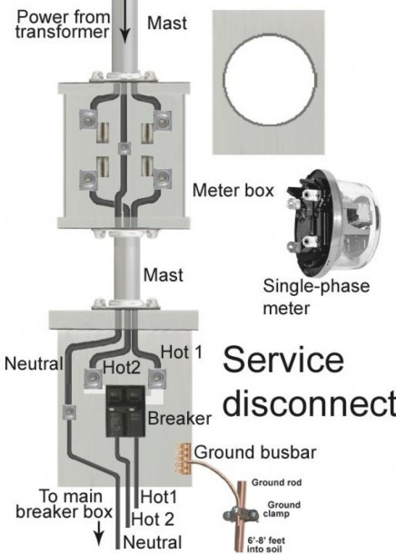 House Meter Box Wiring Diagram
