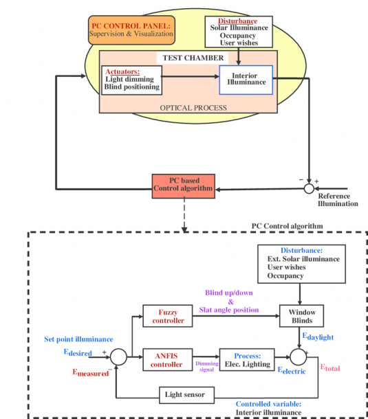 Simplified Functional Block Diagram Illustrating The Control