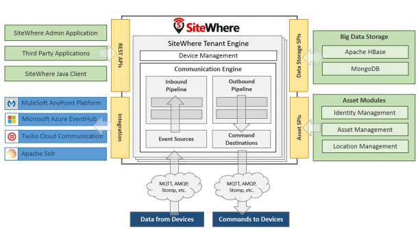 Sitewhere Documentation