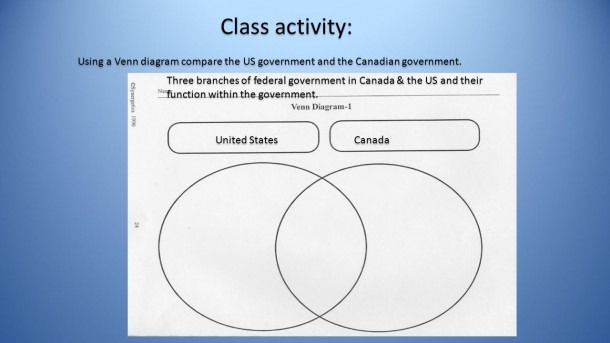 Venn Diagram Branches Of Government