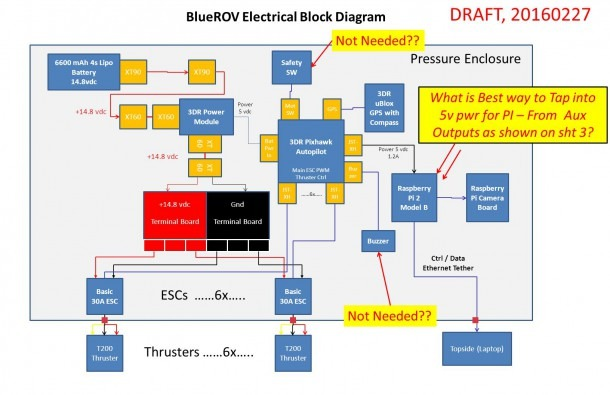 3dr Pixhawk Autopilot 3dr Ublox Gps With Compass Raspberry Pi 2