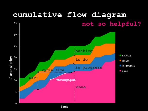 Cumulative Flow Diagram 35