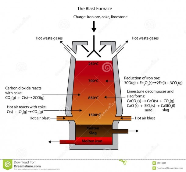 Smelting Of Iron Ore In The Blast Furnace  Stock Vector