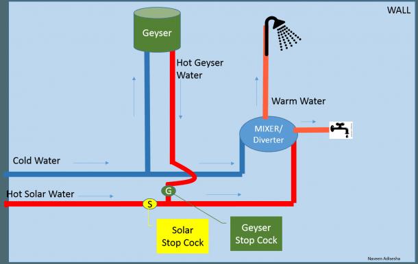 Solar And Geyser Plumbing Drawing For Bathrooms – Naveen Adisesha