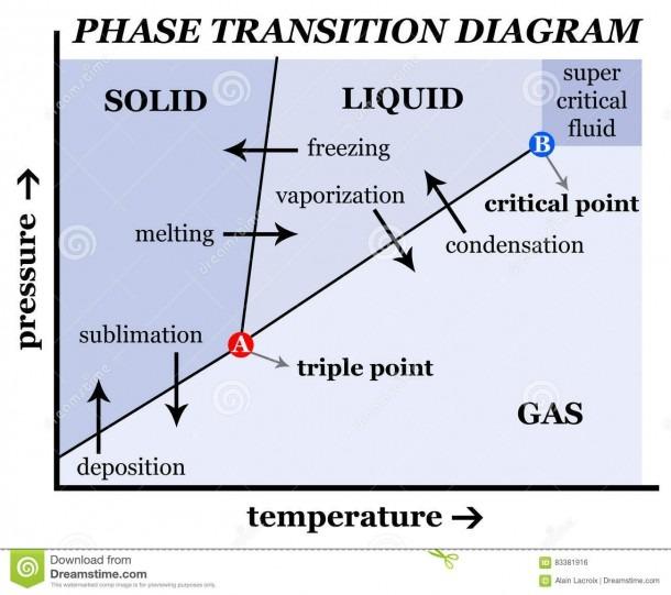 Solid Liquid Gas Stock Illustration  Illustration Of Chemical