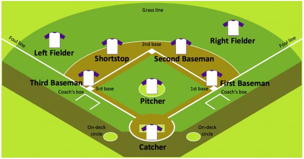 Baseball Diagram — Baseball Field — Corner View — Sample